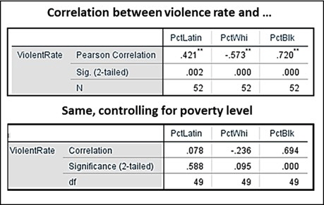Race crime correlations