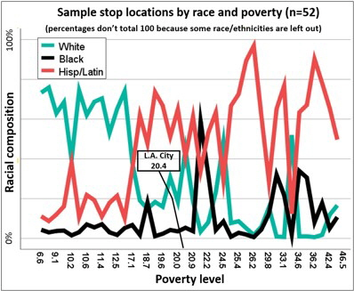 Stop loc race poverty