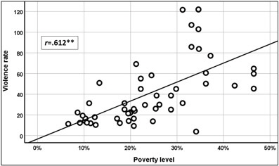 Violence poverty level